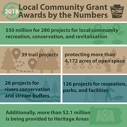 2018 Grant Awards Infographic for blog.png