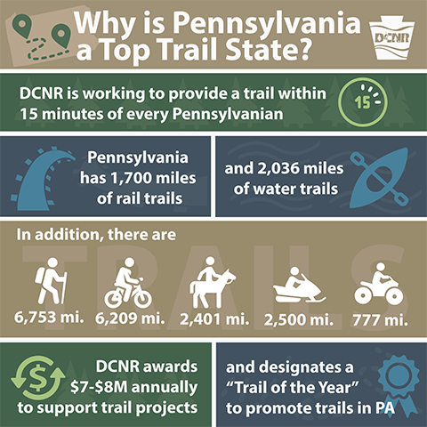 BLOG IMAGE - PA Top Trail State (3).png